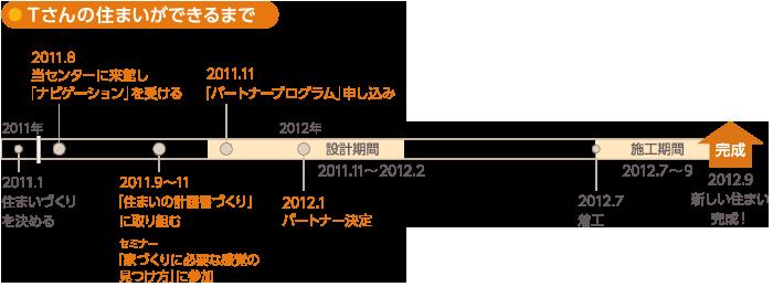 Case 06:住宅メーカー編[東京都Tさま]
