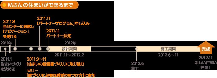 Case 07:設計事務所編[東京都Mさま]